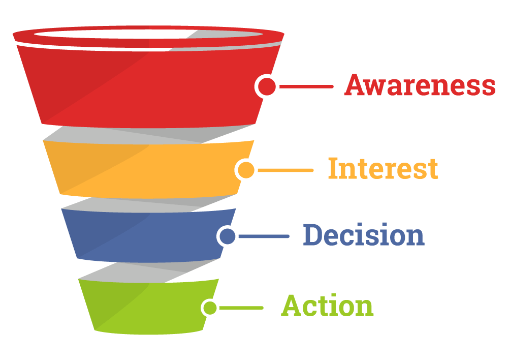Chart for the Funnel used for Marketing